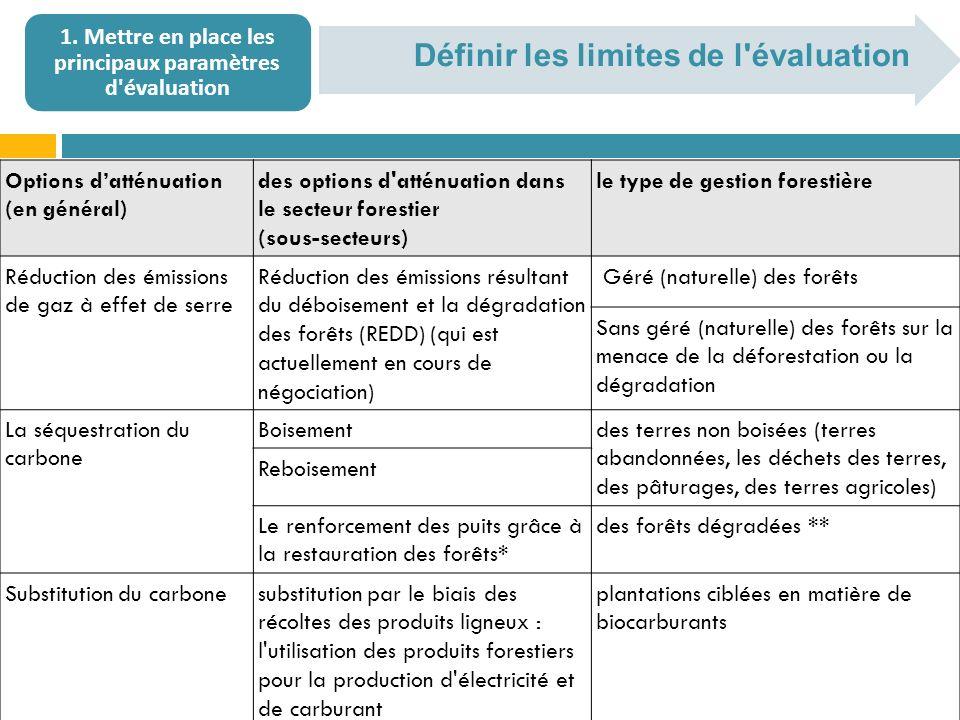 Définir les limites de l évaluation 1.