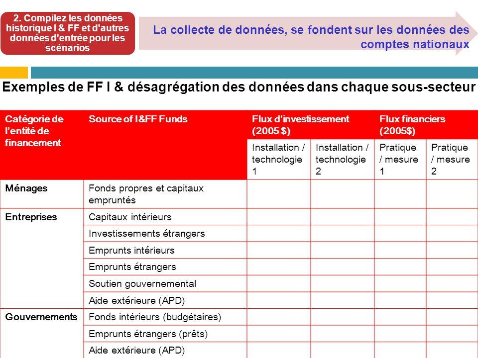2. Compilez les données historique I & FF et d'autres données d'entrée pour les scénarios La collecte de données, se fondent sur les données des compt