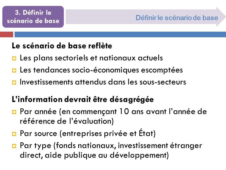 Le scénario de base reflète Les plans sectoriels et nationaux actuels Les tendances socio-économiques escomptées Investissements attendus dans les sou