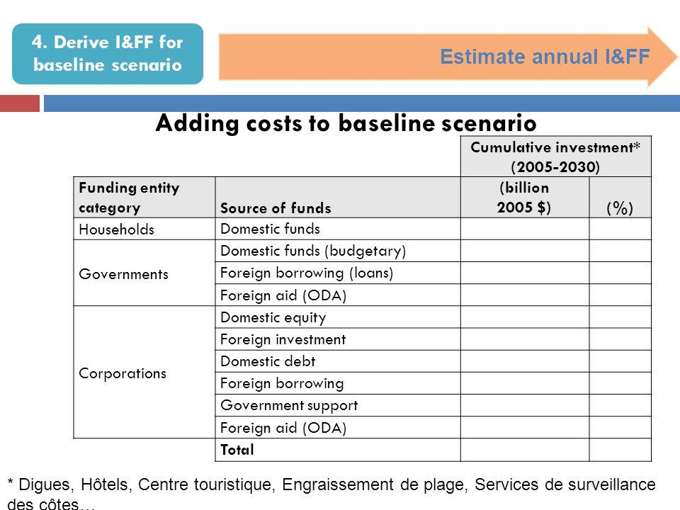 4. Derive I&FF for baseline scenario Estimate annual I&FF Cumulative investment* (2005-2030) Funding entity categorySource of funds (billion 2005 $)(%