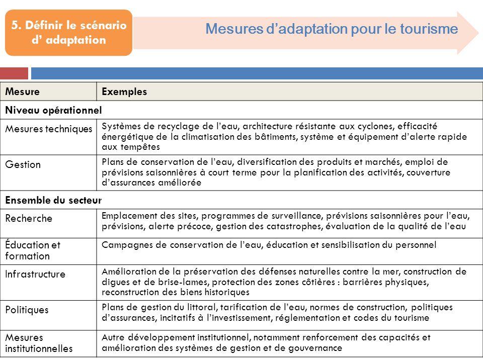 Mesures dadaptation pour le tourisme 5. Définir le scénario d adaptation MesureExemples Niveau opérationnel Mesures techniques Systèmes de recyclage d