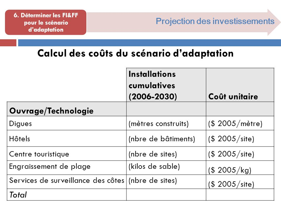 Projection des investissements 6. Déterminer les FI&FF pour le scénario dadaptation Calcul des coûts du scénario dadaptation Installations cumulatives