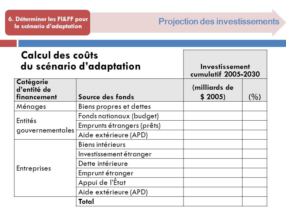 Investissement cumulatif 2005-2030 Catégorie dentité de financement Source des fonds (milliards de $ 2005)(%) Ménages Biens propres et dettes Entités