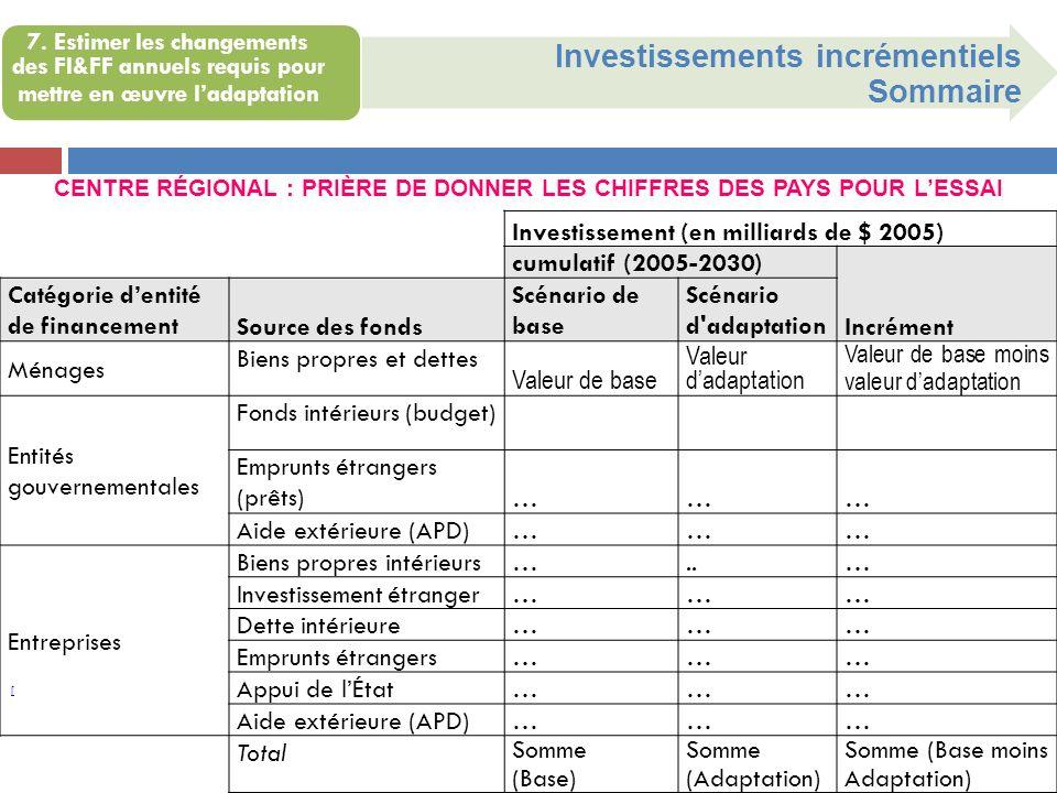 [ Investissements incrémentiels Sommaire 7. Estimer les changements des FI&FF annuels requis pour mettre en œuvre ladaptation Investissement (en milli