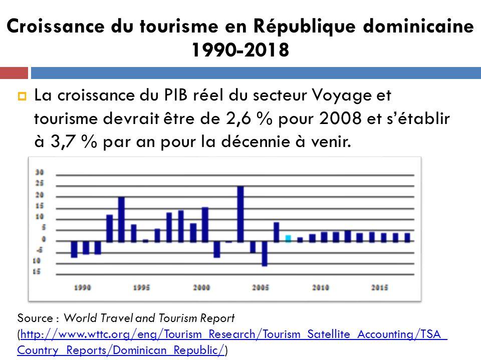 La croissance du PIB réel du secteur Voyage et tourisme devrait être de 2,6 % pour 2008 et sétablir à 3,7 % par an pour la décennie à venir. Croissanc