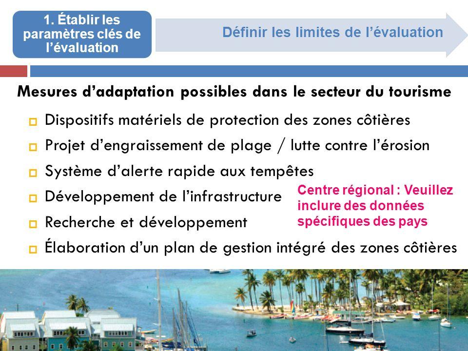 Définir les limites de lévaluation 1. Établir les paramètres clés de lévaluation Mesures dadaptation possibles dans le secteur du tourisme Dispositifs