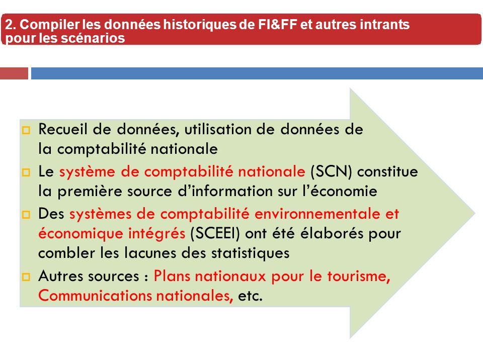 Recueil de données, utilisation de données de la comptabilité nationale Le système de comptabilité nationale (SCN) constitue la première source dinfor