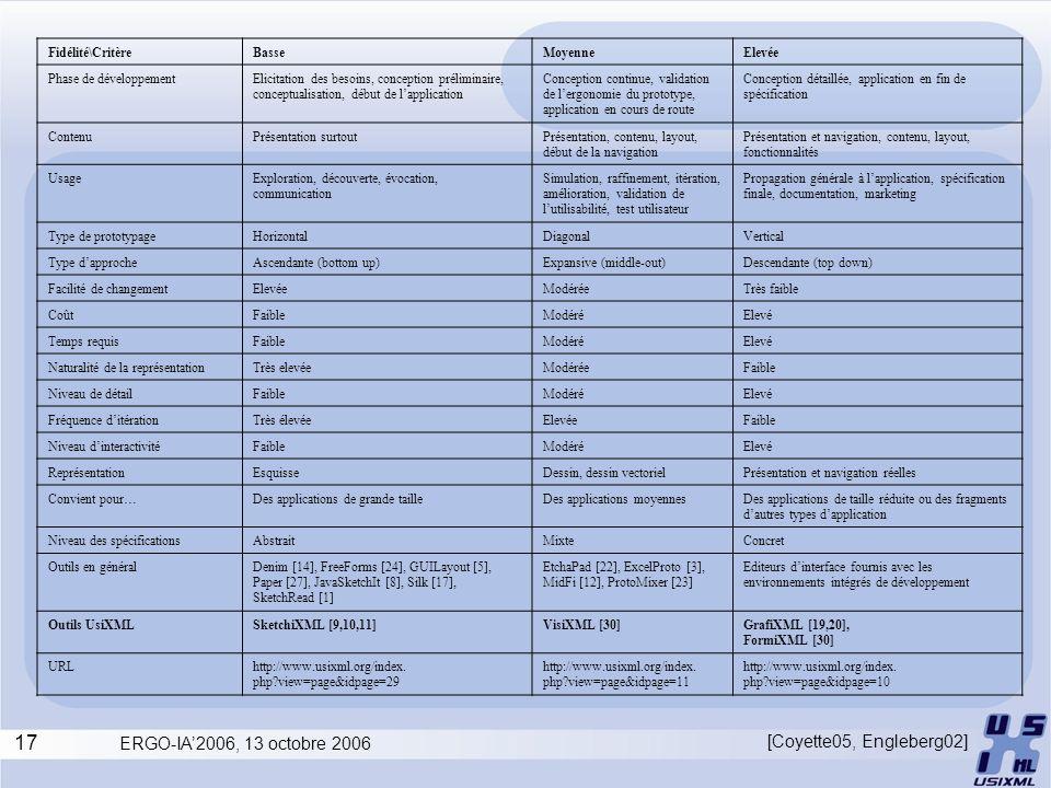 17 ERGO-IA2006, 13 octobre 2006 Fidélité\CritèreBasseMoyenneElevée Phase de développementElicitation des besoins, conception préliminaire, conceptuali