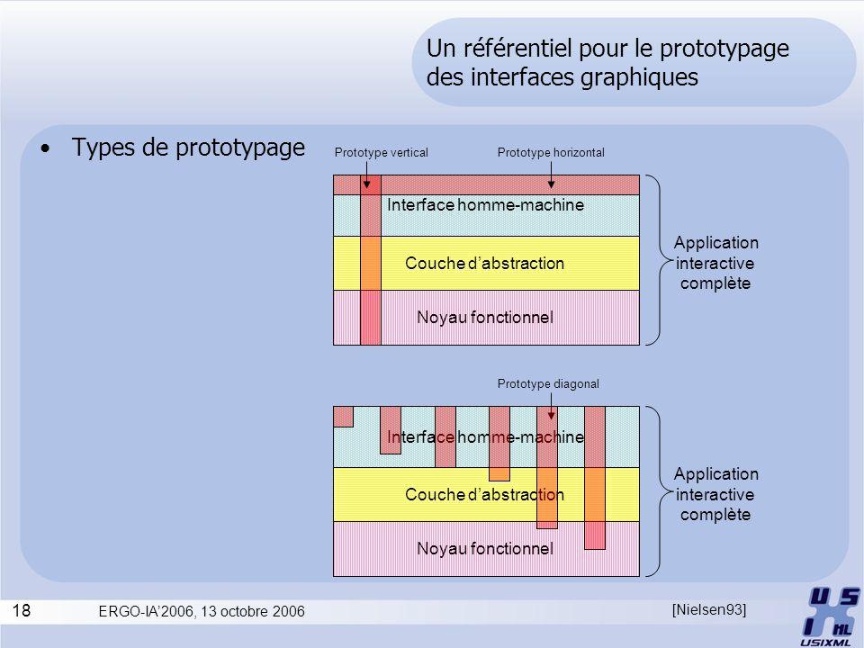 18 ERGO-IA2006, 13 octobre 2006 Un référentiel pour le prototypage des interfaces graphiques Types de prototypage Interface homme-machine Couche dabst