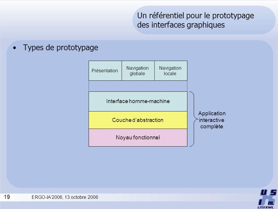 19 ERGO-IA2006, 13 octobre 2006 Un référentiel pour le prototypage des interfaces graphiques Types de prototypage Interface homme-machine Couche dabst