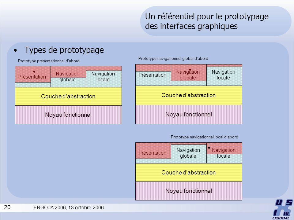 20 ERGO-IA2006, 13 octobre 2006 Un référentiel pour le prototypage des interfaces graphiques Types de prototypage Couche dabstraction Noyau fonctionne