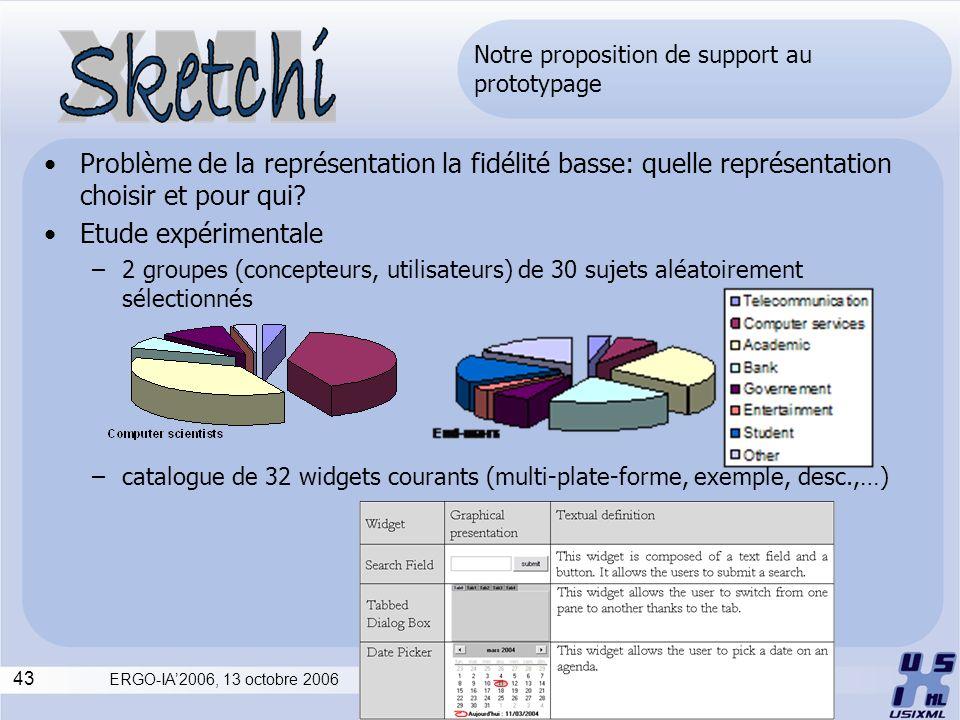 43 ERGO-IA2006, 13 octobre 2006 Notre proposition de support au prototypage Problème de la représentation la fidélité basse: quelle représentation cho