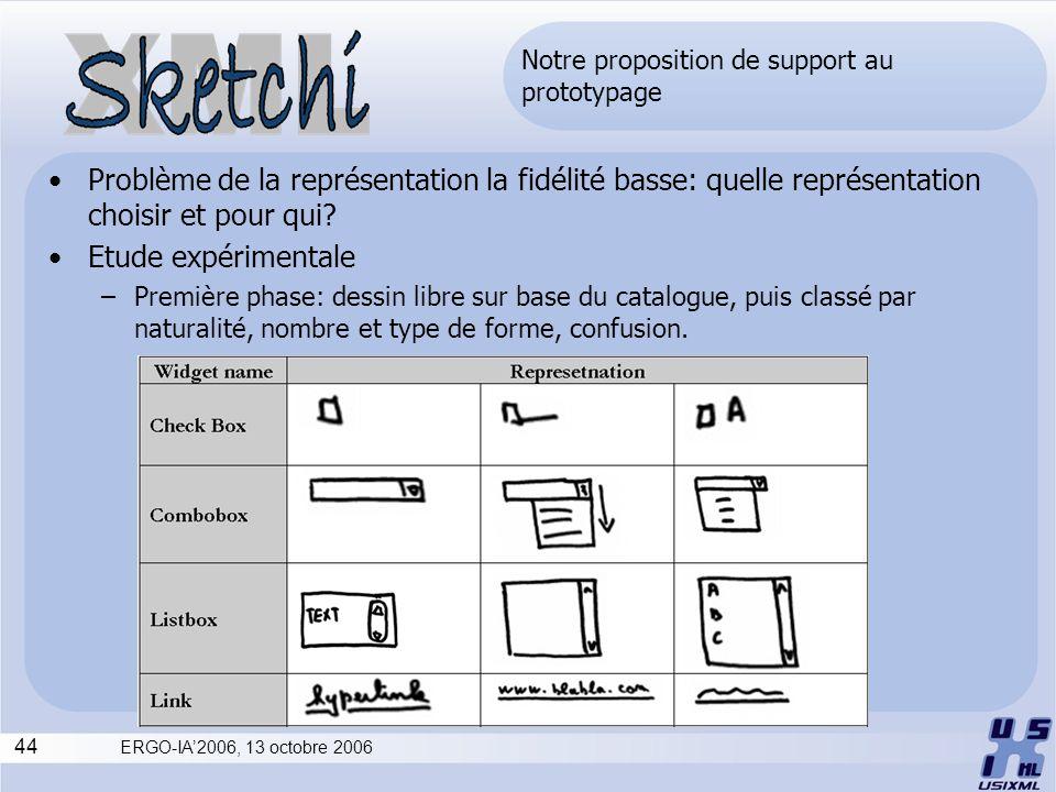 44 ERGO-IA2006, 13 octobre 2006 Notre proposition de support au prototypage Problème de la représentation la fidélité basse: quelle représentation cho