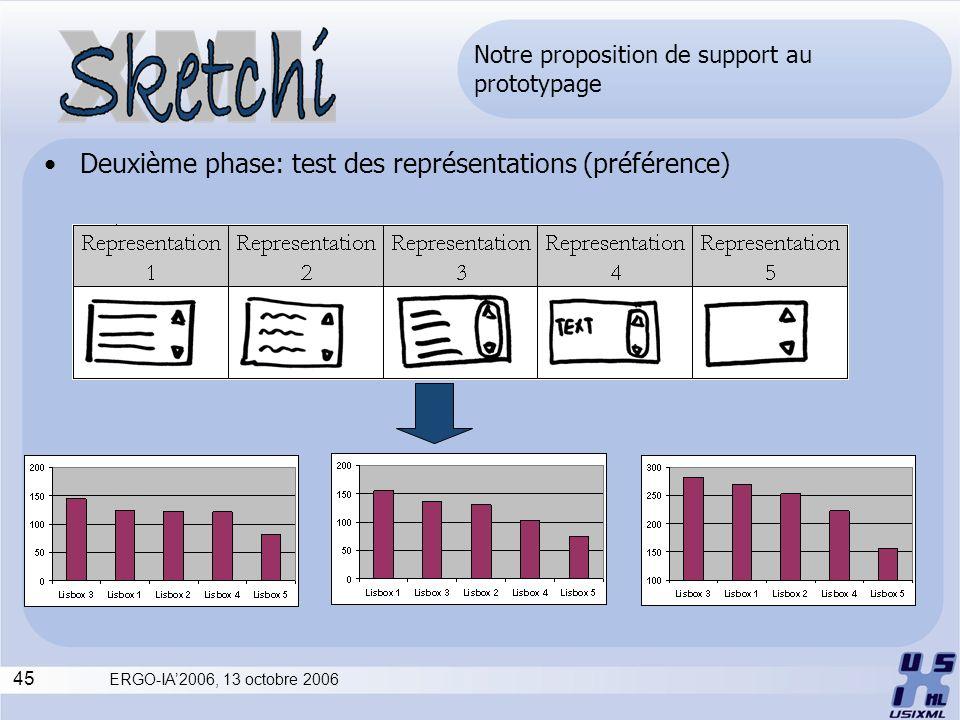 45 ERGO-IA2006, 13 octobre 2006 Notre proposition de support au prototypage Deuxième phase: test des représentations (préférence)