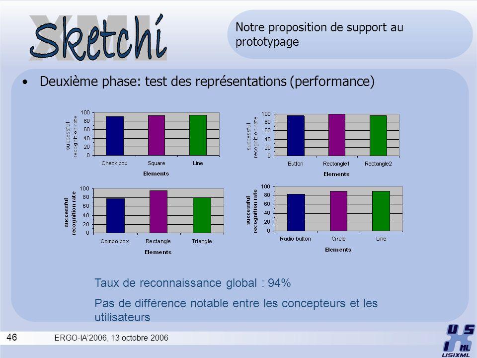 46 ERGO-IA2006, 13 octobre 2006 Taux de reconnaissance global : 94% Pas de différence notable entre les concepteurs et les utilisateurs Notre proposit