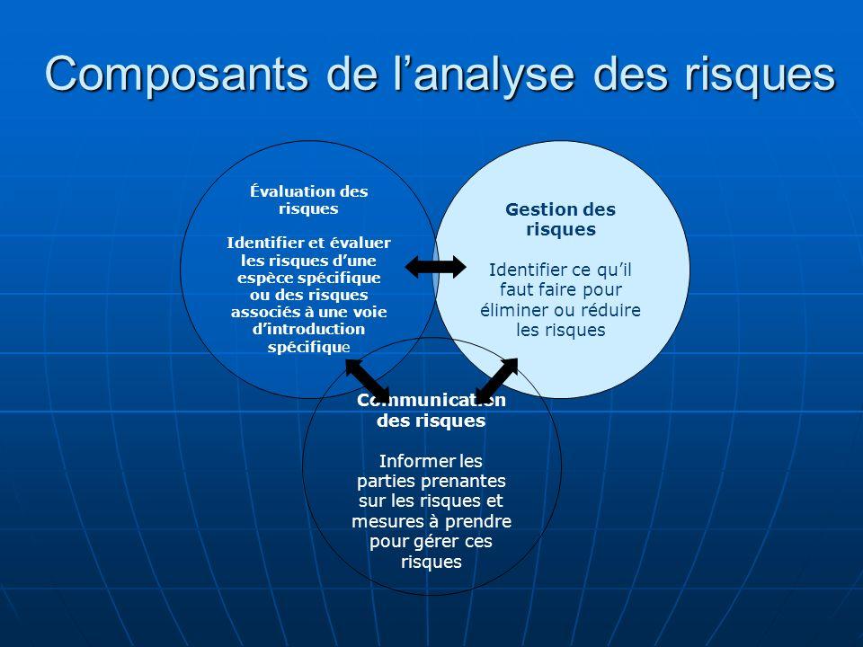 Composants de lanalyse des risques Gestion des risques Identifier ce quil faut faire pour éliminer ou réduire les risques Évaluation des risques Ident