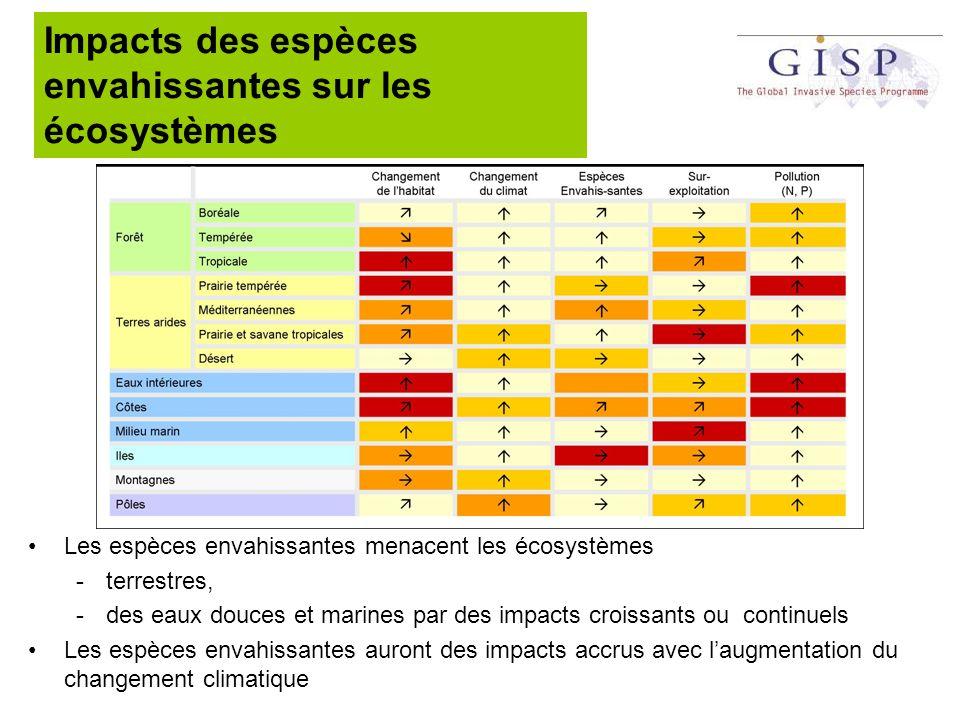 impacts sur les (éco)systèmes de la production Des écosystèmes, naturels ou secondairement modifés, utilisés pour la production de nourriture et de produits pour le marché peuvent aussi être envahis par des espèces exotiques.