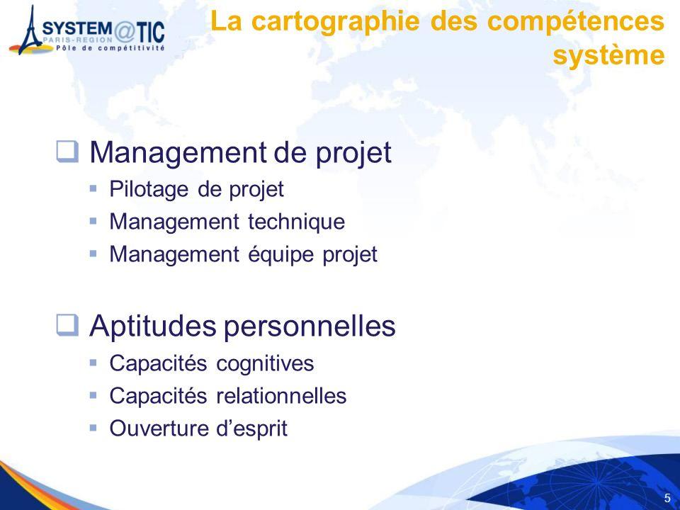 5 Management de projet Pilotage de projet Management technique Management équipe projet Aptitudes personnelles Capacités cognitives Capacités relation