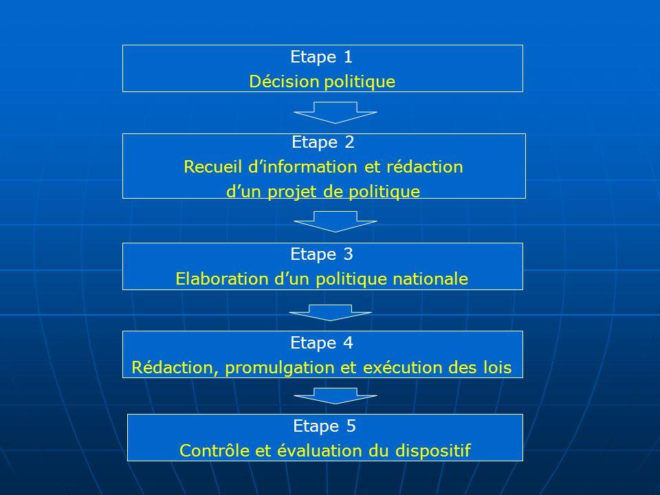 Etape 2 Recueil dinformation et rédaction dun projet de politique Etape 3 Elaboration dun politique nationale Etape 4 Rédaction, promulgation et exécu