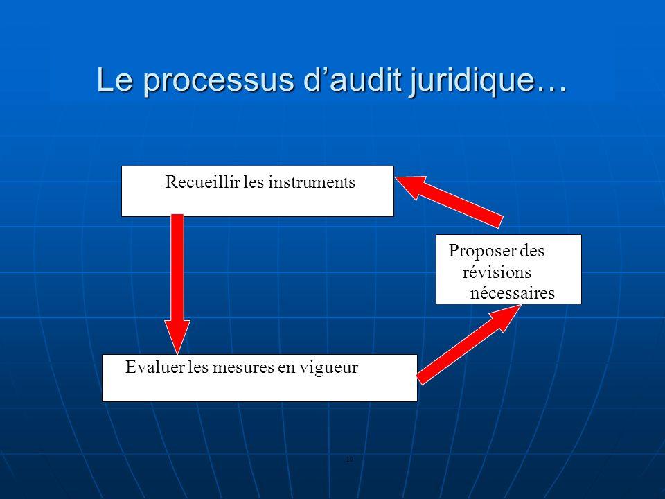Le processus daudit juridique… 10 Recueillir les instruments Evaluer les mesures en vigueur Proposer des révisions nécessaires