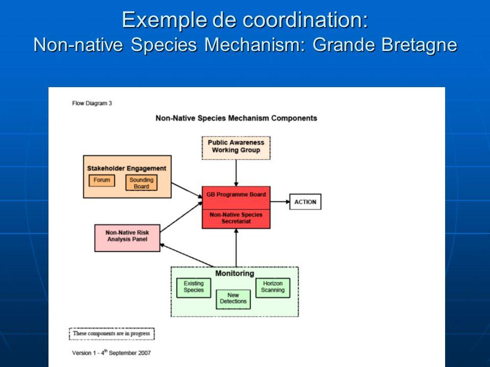 Exemple de coordination: Non-native Species Mechanism: Grande Bretagne