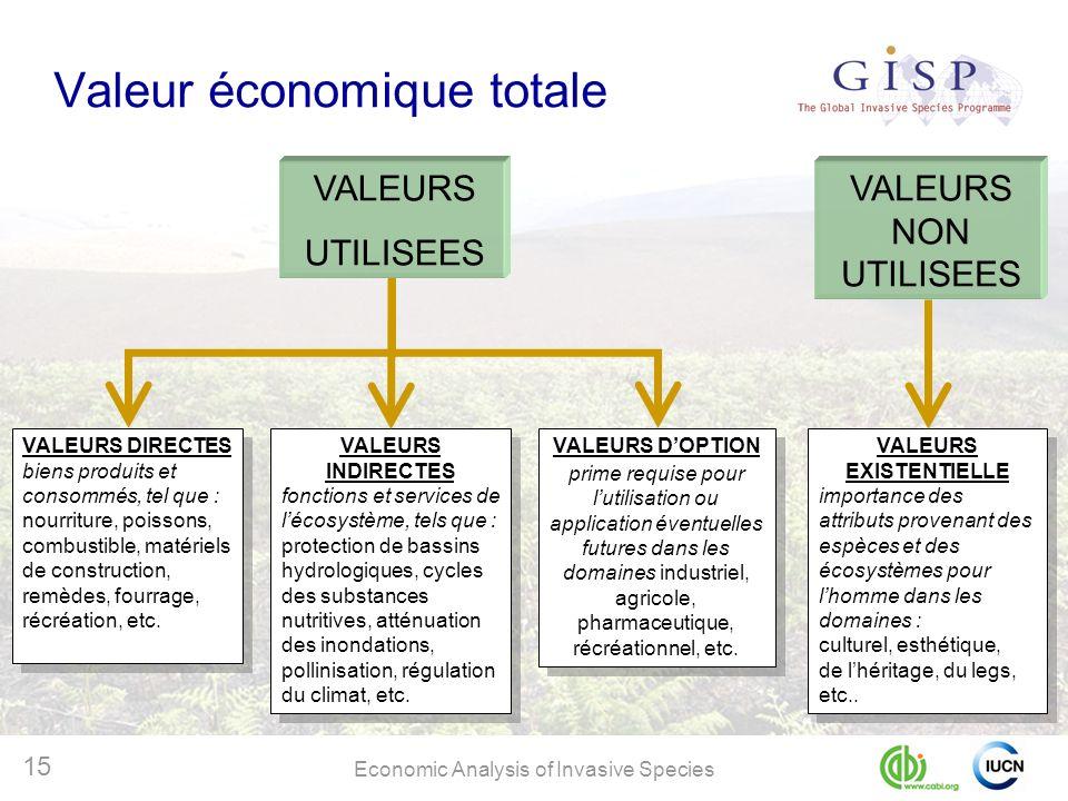 Economic Analysis of Invasive Species 15 Valeur économique totale VALEURS DIRECTES biens produits et consommés, tel que : nourriture, poissons, combus