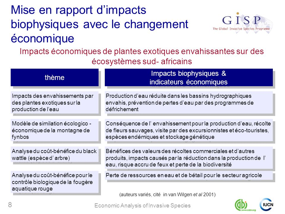 Economic Analysis of Invasive Species 8 Mise en rapport dimpacts biophysiques avec le changement économique Impacts économiques de plantes exotiques e
