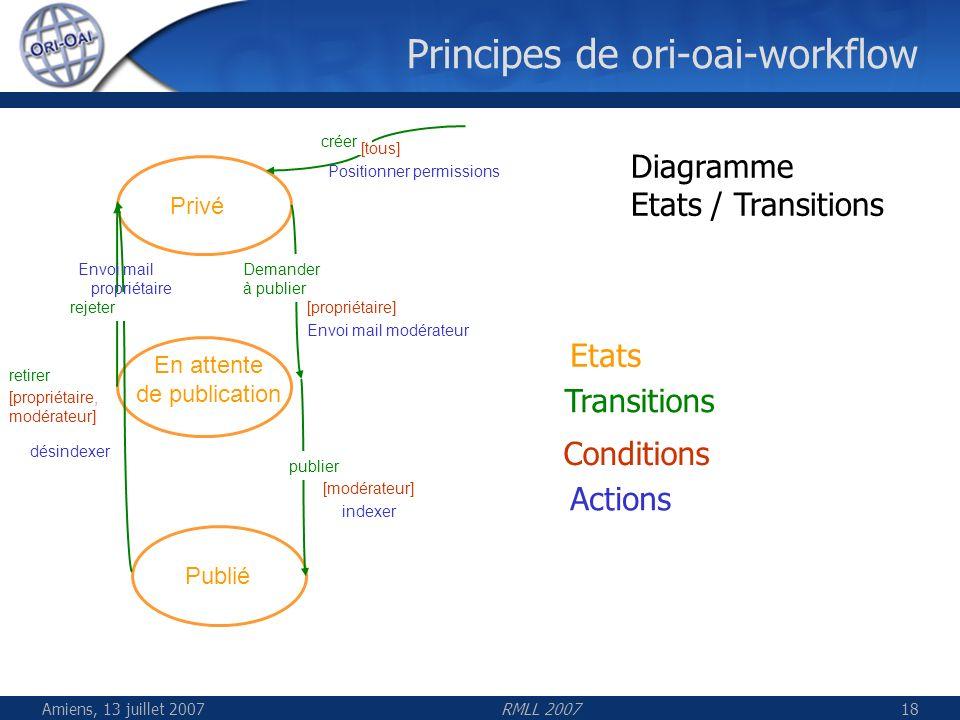 Amiens, 13 juillet 2007RMLL 200718 Principes de ori-oai-workflow Privé En attente de publication Publié Demander à publier publier retirer rejeter [pr