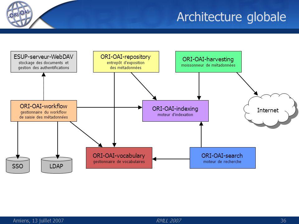 Amiens, 13 juillet 2007RMLL 200736 Architecture globale LDAPSSO ESUP-serveur-WebDAV stockage des documents et gestion des authentifications ORI-OAI-re