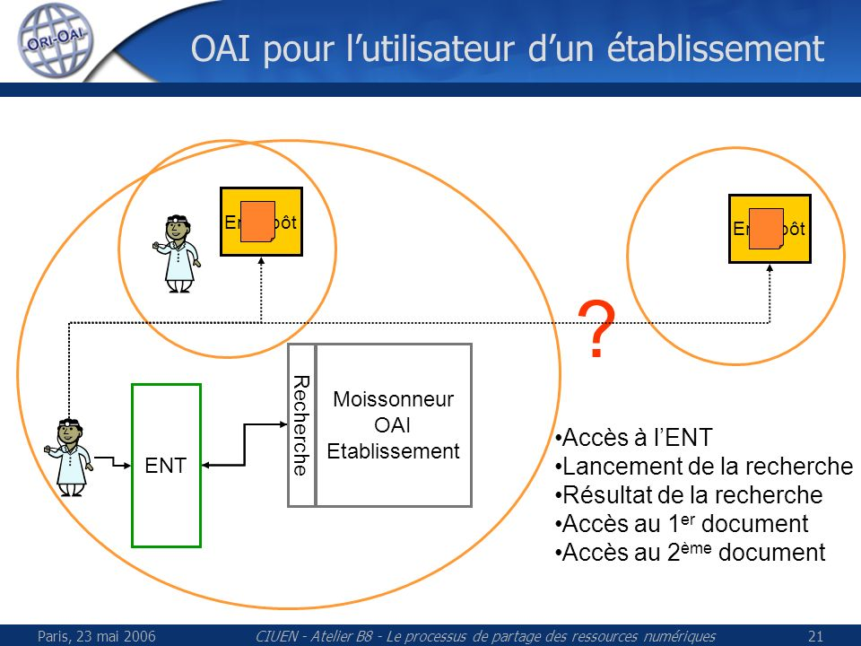Paris, 23 mai 2006CIUEN - Atelier B8 - Le processus de partage des ressources numériques21 OAI pour lutilisateur dun établissement Entrepôt ENT .