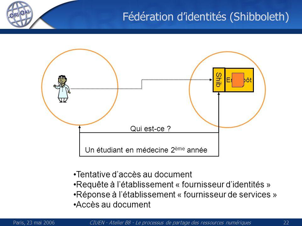 Paris, 23 mai 2006CIUEN - Atelier B8 - Le processus de partage des ressources numériques22 Fédération didentités (Shibboleth) Entrepôt Shib Qui est-ce .