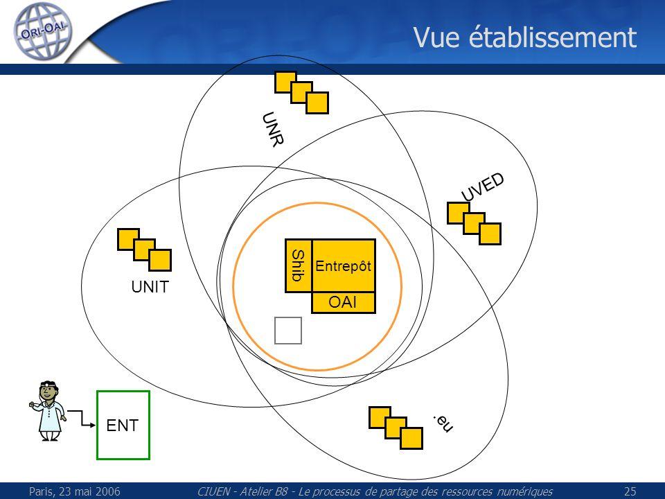 Paris, 23 mai 2006CIUEN - Atelier B8 - Le processus de partage des ressources numériques25 UNIT Vue établissement Entrepôt Shib OAI UNR UVED.eu ENT