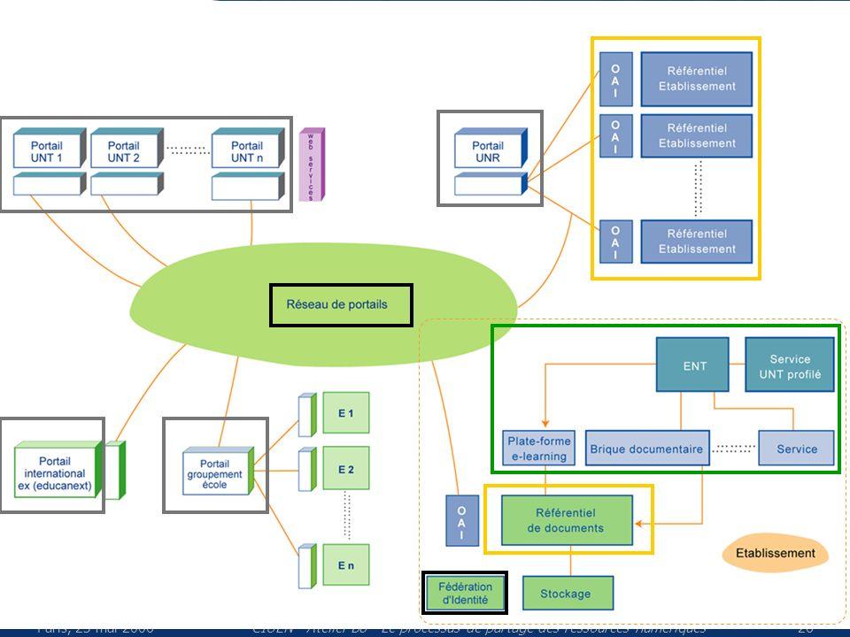 Paris, 23 mai 2006CIUEN - Atelier B8 - Le processus de partage des ressources numériques26