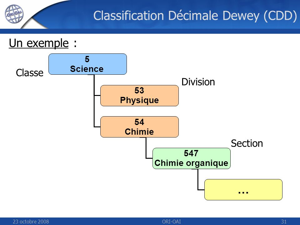 23 octobre 2008ORI-OAI31 Un exemple : 5 Science 53 Physique 54 Chimie 547 Chimie organique … Division Section Classe Classification Décimale Dewey (CDD)