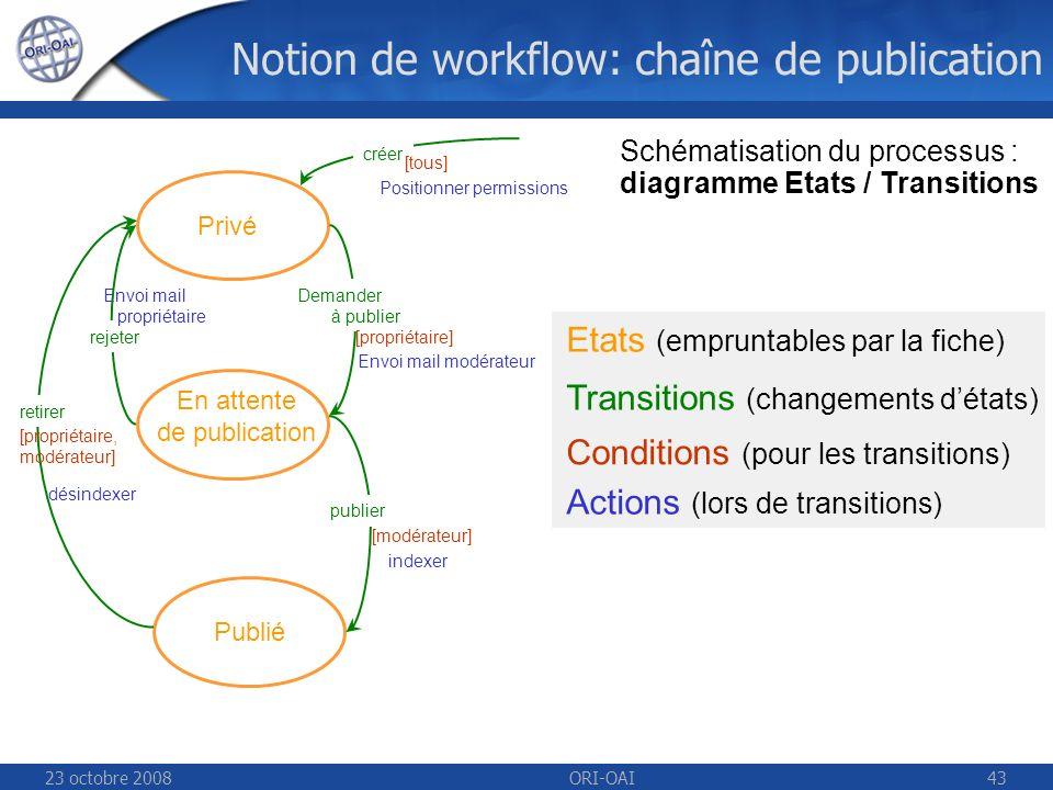 23 octobre 2008ORI-OAI43 Privé En attente de publication Publié Demander à publier publier retirer rejeter [propriétaire, modérateur] [propriétaire] [modérateur] créer [tous] indexer désindexer Envoi mail modérateur Envoi mail propriétaire Positionner permissions Etats (empruntables par la fiche) Transitions (changements détats) Conditions (pour les transitions) Actions (lors de transitions) Schématisation du processus : diagramme Etats / Transitions Notion de workflow: chaîne de publication