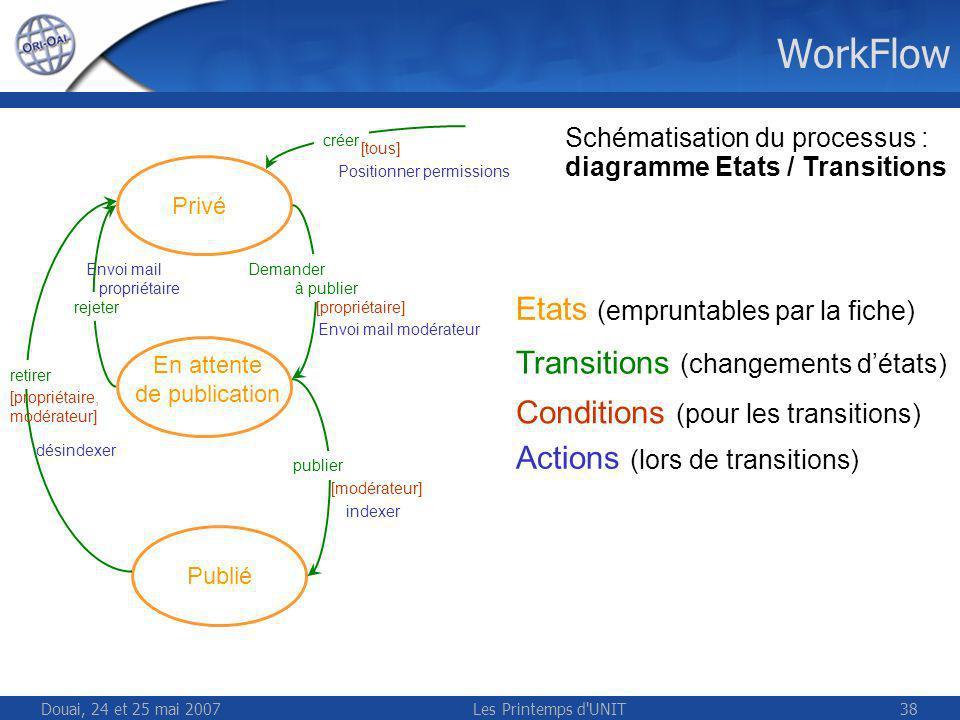 Douai, 24 et 25 mai 2007Les Printemps d UNIT38 WorkFlow Privé En attente de publication Publié Demander à publier publier retirer rejeter [propriétaire, modérateur] [propriétaire] [modérateur] créer [tous] indexer désindexer Envoi mail modérateur Envoi mail propriétaire Positionner permissions Schématisation du processus : diagramme Etats / Transitions Etats (empruntables par la fiche) Transitions (changements détats) Conditions (pour les transitions) Actions (lors de transitions)