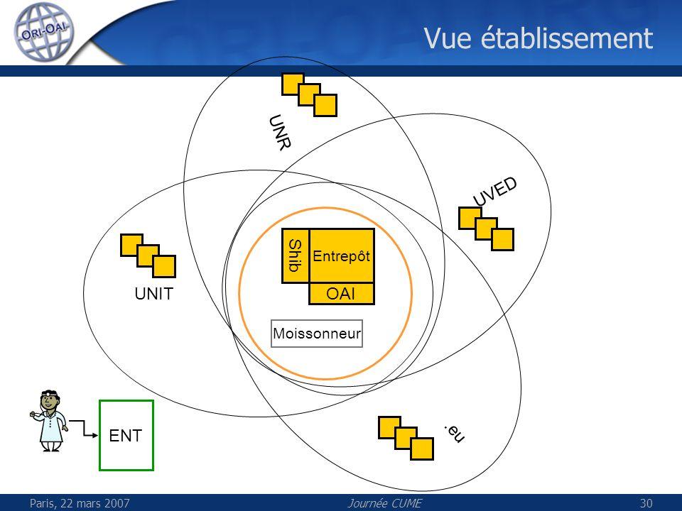 Paris, 22 mars 2007Journée CUME30 UNIT Vue établissement Entrepôt Shib OAI UNR UVED.eu ENT Moissonneur