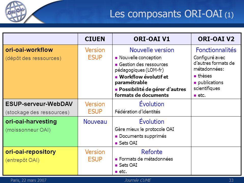 Paris, 22 mars 2007Journée CUME33 Les composants ORI-OAI (1) CIUENORI-OAI V1ORI-OAI V2 ori-oai-workflow (dépôt des ressources) Version ESUP Nouvelle v