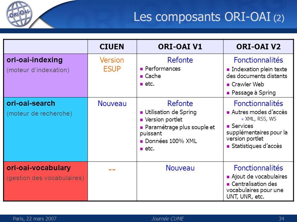 Paris, 22 mars 2007Journée CUME34 Les composants ORI-OAI (2) CIUENORI-OAI V1ORI-OAI V2 ori-oai-indexing (moteur dindexation) Version ESUP Refonte Perf