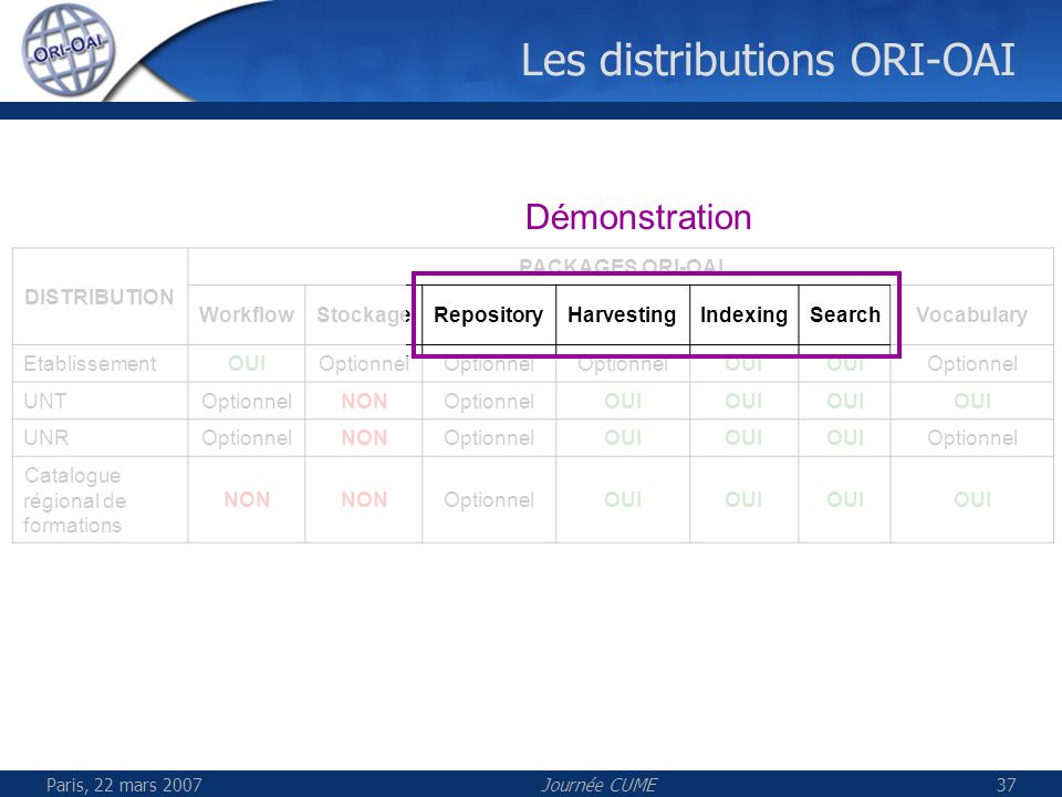 Paris, 22 mars 2007Journée CUME37 Les distributions ORI-OAI DISTRIBUTION PACKAGES ORI-OAI WorkflowStockageRepositoryHarvestingIndexingSearchVocabulary