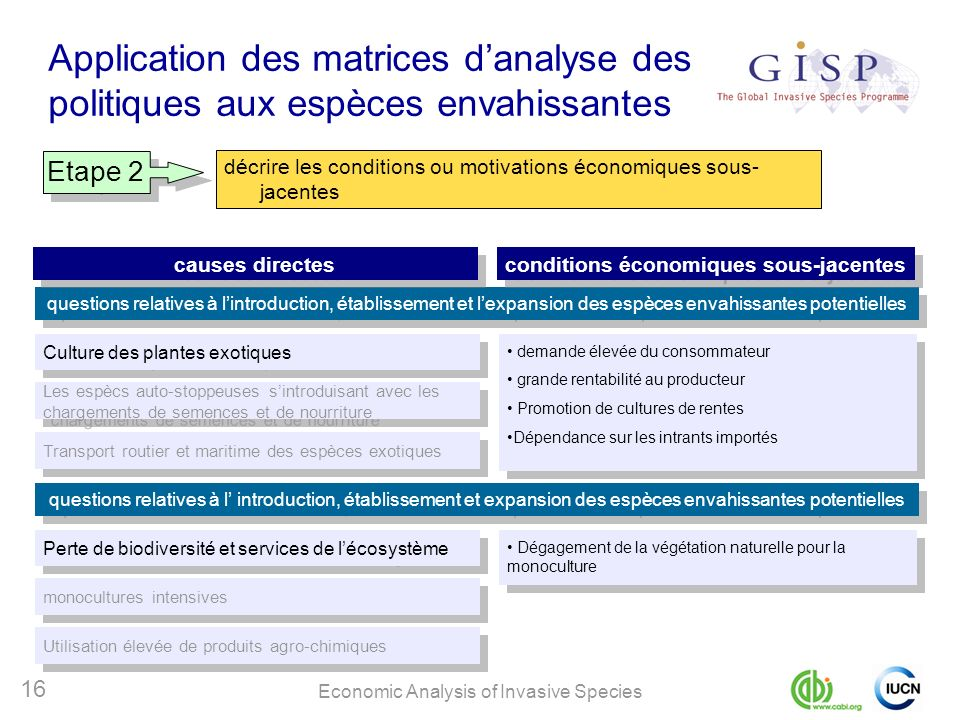 Economic Analysis of Invasive Species 16 Application des matrices danalyse des politiques aux espèces envahissantes Etape 2 décrire les conditions ou