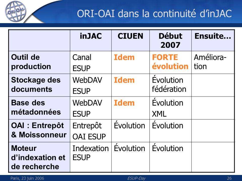 Paris, 23 juin 2006ESUP-Day27 Entrepôt ORI Document Entrepôt Ressources numériques Métadonnées Dublin Core LOM-fr Etc.
