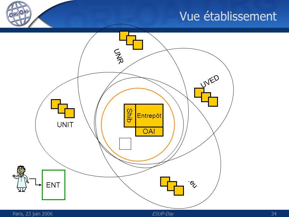 Paris, 23 juin 2006ESUP-Day35 Démonstration de la recherche dinformation et du partage de données dans un réseau de systèmes ORI Démonstration de la recherche dinformation et du partage de données dans un réseau de systèmes ORI