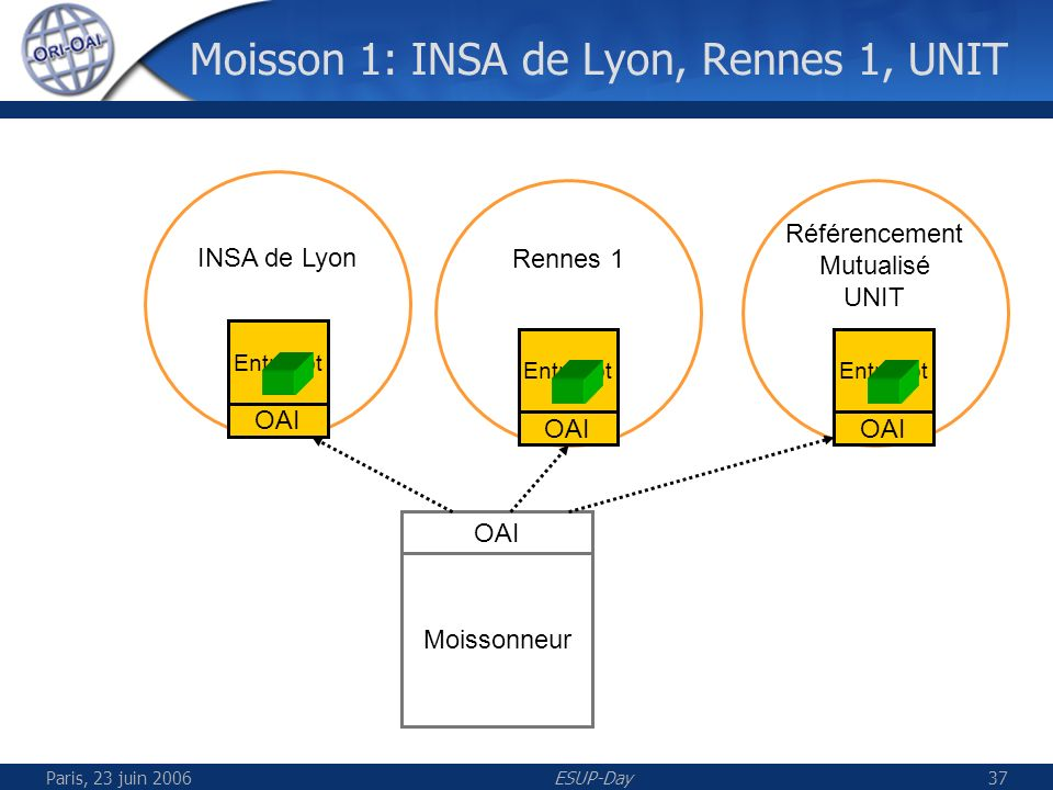 Paris, 23 juin 2006ESUP-Day38 Moisson 2: INP Toulouse, Valenciennes Moissonneur OAI Entrepôt OAI Entrepôt OAI INP Toulouse Valenciennes