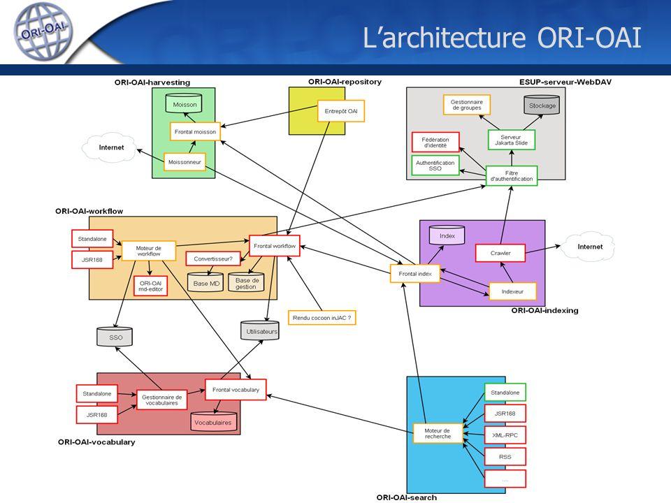 Paris, 26 janvier 2007ESUP-Day11 Larchitecture ORI-OAI