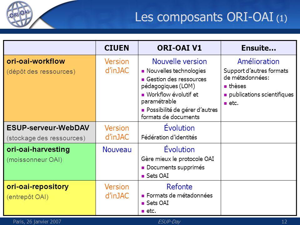 Paris, 26 janvier 2007ESUP-Day13 Les composants ORI-OAI (2) CIUENORI-OAI V1Ensuite… ori-oai-indexing (moteur dindexation) Version dinJAC Refonte Performances Cache Indexation plein texte des documents distants etc.