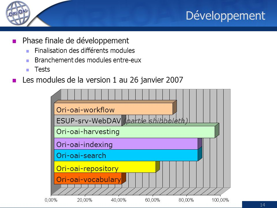 Paris, 26 janvier 2007ESUP-Day14 Développement Phase finale de développement Finalisation des différents modules Branchement des modules entre-eux Tests Les modules de la version 1 au 26 janvier 2007 Ori-oai-workflow ESUP-srv-WebDAV (partie shibboleth) Ori-oai-harvesting Ori-oai-indexing Ori-oai-search Ori-oai-repository Ori-oai-vocabulary