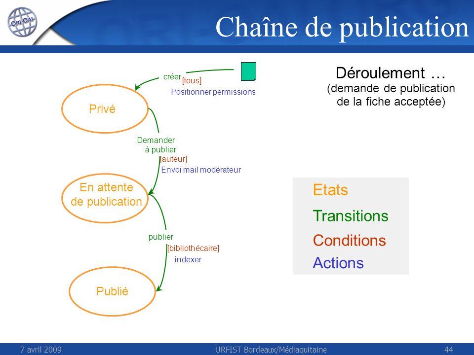 7 avril 2009URFIST Bordeaux/Médiaquitaine44 Etats Transitions Conditions Actions Déroulement … (demande de publication de la fiche acceptée) Privé En