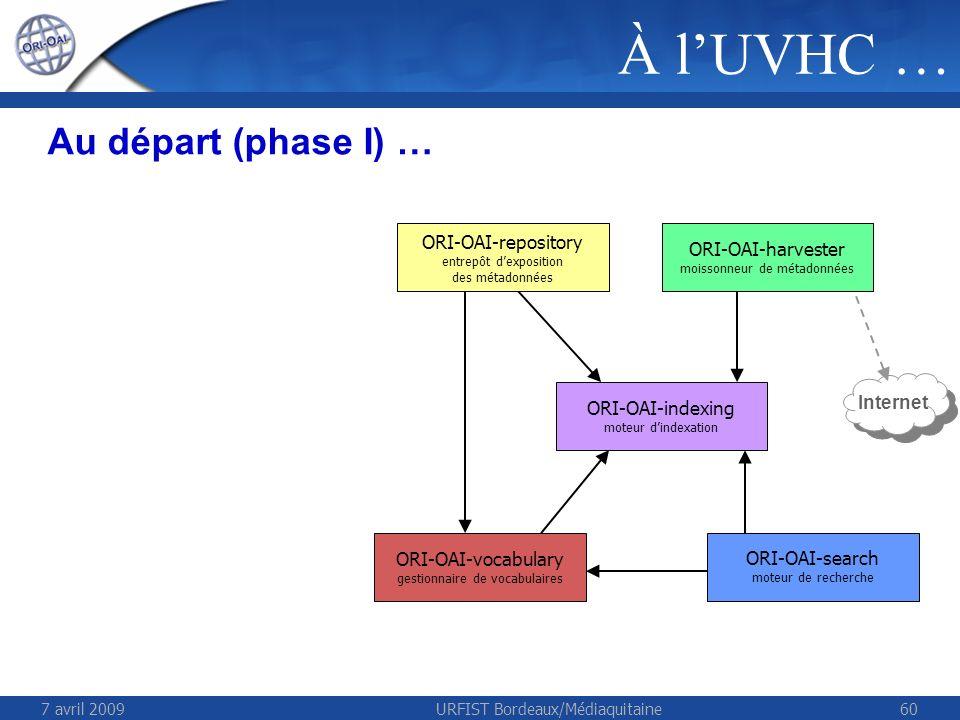 7 avril 2009URFIST Bordeaux/Médiaquitaine60 Au départ (phase I) … Internet ORI-OAI-repository entrepôt dexposition des métadonnées ORI-OAI-harvester moissonneur de métadonnées ORI-OAI-vocabulary gestionnaire de vocabulaires ORI-OAI-search moteur de recherche ORI-OAI-indexing moteur dindexation À lUVHC …
