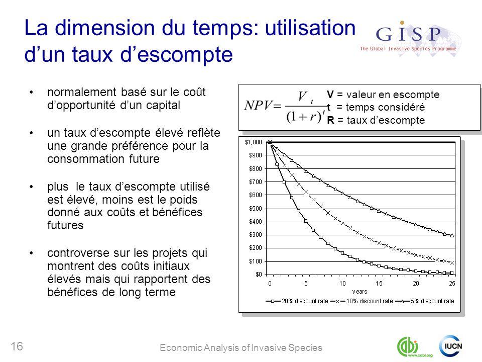 Economic Analysis of Invasive Species 16 La dimension du temps: utilisation dun taux descompte normalement basé sur le coût dopportunité dun capital u